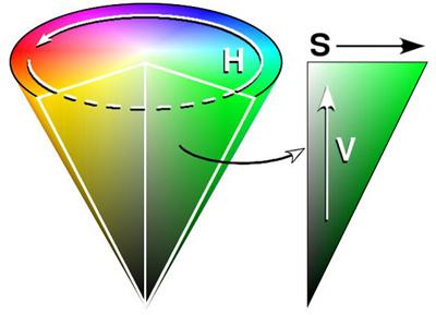 HSV色空間