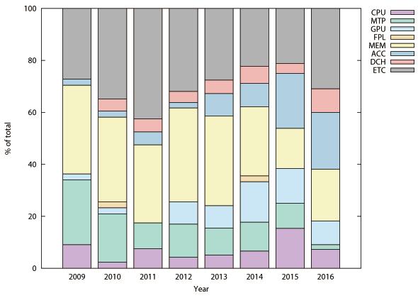 図2.8(a) Recent Trend in Computer Architecture Research.: International Symposium on Computer Architecture(ISCA).