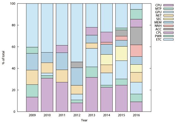 図2.8(b) Recent Trend in Computer Architecture Research.: International Symposium on Microarchitecture(MICRO).