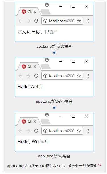 文字列によって表示を切り替えるには?(i18nSelect) | Angular TIPS