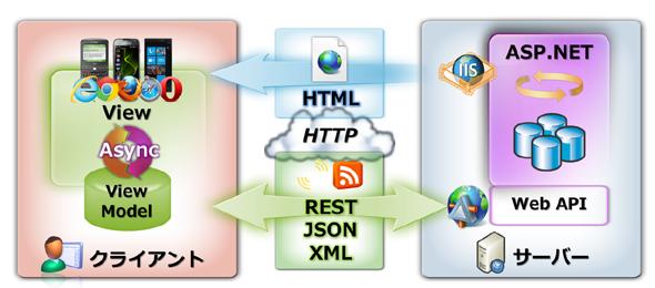 WebアプリにおけるSPAアーキテクチャ・スタイルの例